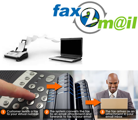 Fax, Email 2 Fax, Electronic faxes, fax to email, Email to fax, digital fax, fax lines, number for life, free fax,pc2fax,epos,faks,faks na epos